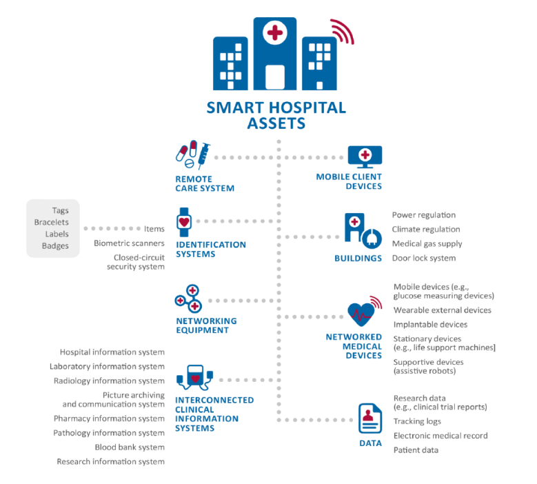 Smart Hospitals Assets