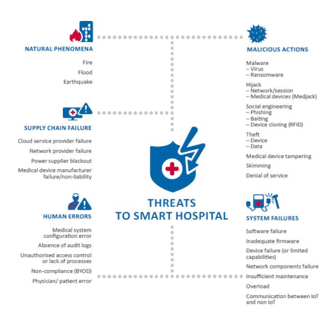 Threats to Smart Hospitals
