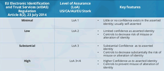 Strong Authentication: Levels of Assurance and eIDAS