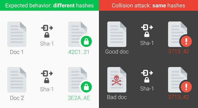 SHA-1 collision